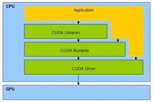 Les différents composants de CUDA