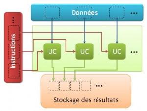 Figure 6 - Modèle parallèle Multiple Instruction on Multiple Data