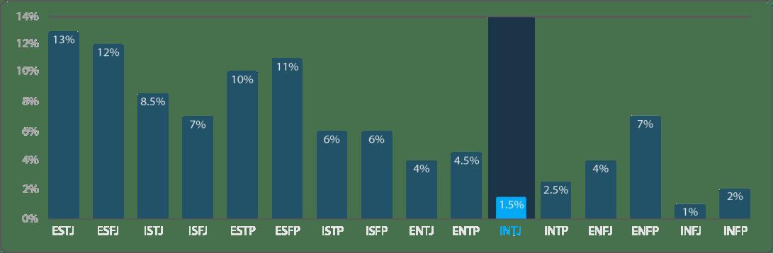 16 personality types chart INTJ