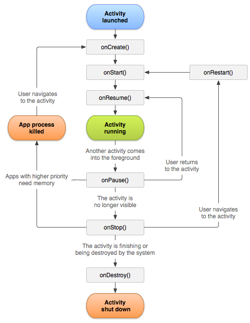 Activity Lifecycle Flowchart