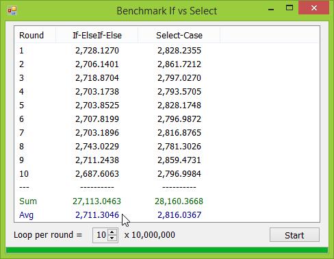 ผลการ Benchmark If-Else เทียบกับ Select-Case บน Windows 8.1 64 bit