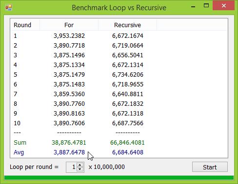 ผลการ Benchmark Loop เทียบกับ Recursive บน Windows 8.1 64 bit