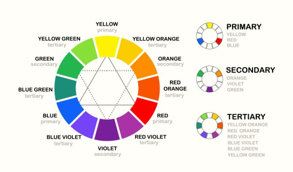 Arayüz Tasarımında Renklerin Önemi - Artmanik