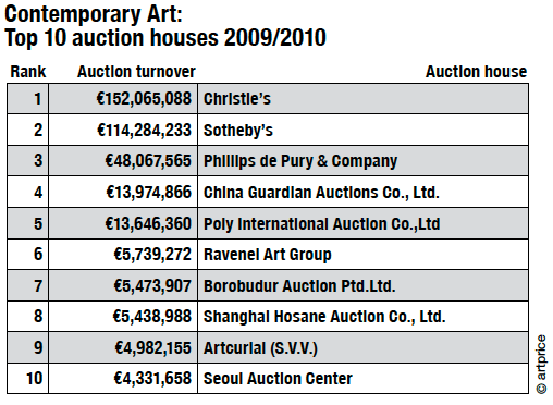 Who's Who in Contemporary Art Auction Houses