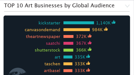 How Do Art Businesses Stack Up