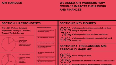 Survey Confirms Fears of Precarious Art