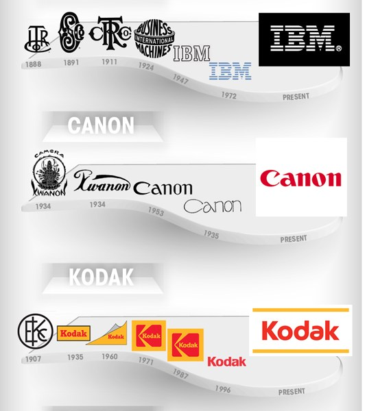 Evolution de 12 logos classiques au cours du temps
