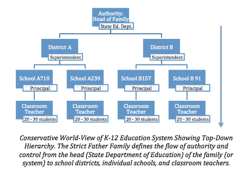 problems in k 12 education system