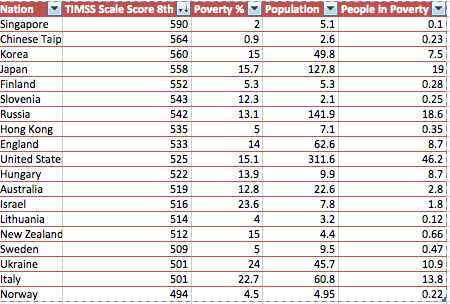 TIMSS Leaderboard based on Science Test Scores, Grade 8