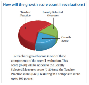 Growth Score diagram showing the three components on which teachers are judged. Source: NYSUT