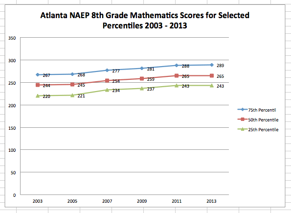 Figure 1. Atlanta NAEP 8th Grade Mathematics Scores for Selected Percentiles 2003 - 2013.