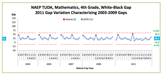 Figure 3. NAEP, Mathematics, 4th Grade, White-Black Gap Variation, 2003 - 2009. Prepared by edwjohnson@aol.com