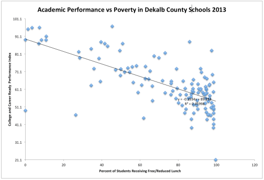 Figure 2. Scatter Plot of CCRPI vs Percentage of Students on Free or Reduced Lunch in DeKalb County, GA Schools.