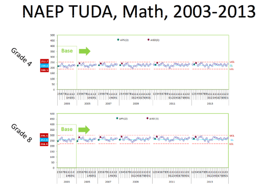 Figure 1. Control Charts for NAEP TUDA Math Grades 4 & 8, 2003 - 2013