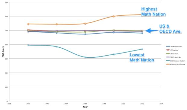 Figure 3. US PISA Scores Compared to OECD Average, Highest Scoring & Lowest Scoring Nations.  Data: PISA 2013