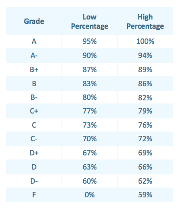 Figure 2.  Grading scale used on Bush's Digital Learning Now Report Card. Source: http://digitallearningnow.com/