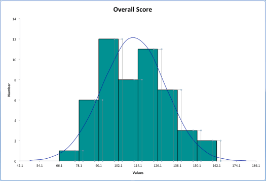 Figure 3. Histogram of Scores on the 2013 Questionaire