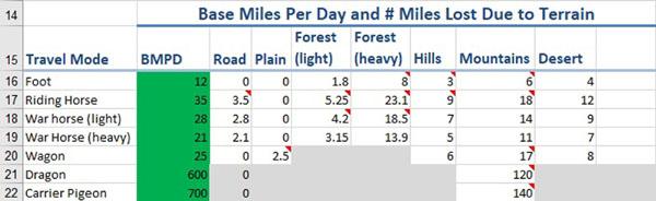 Figure 42 Base Miles Per Day