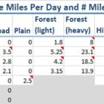 Figure 42 Base Miles Per Day