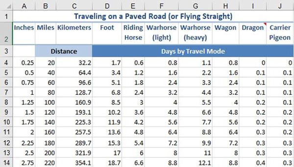 Figure 39 Travel on Paved Roads