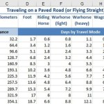 Figure 39 Travel on Paved Roads