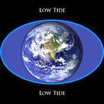 Figure 10 Tides