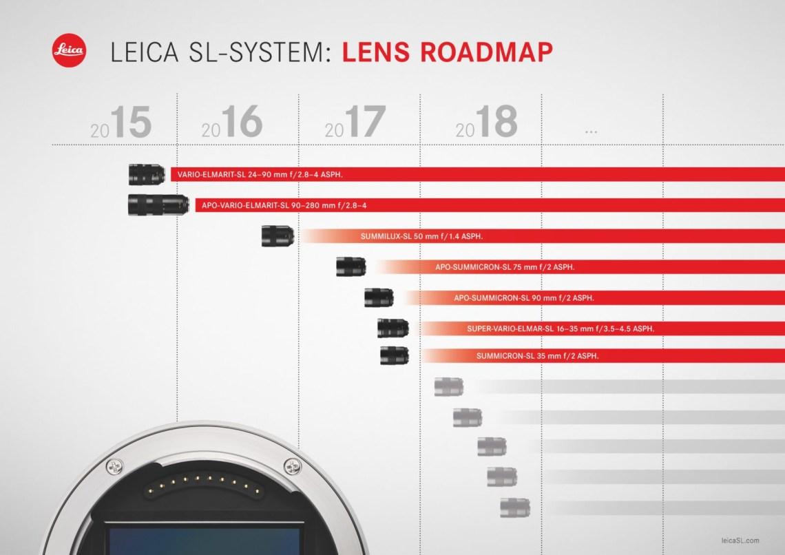 Календарный план выпуска оптики для Leica SL Typ 006