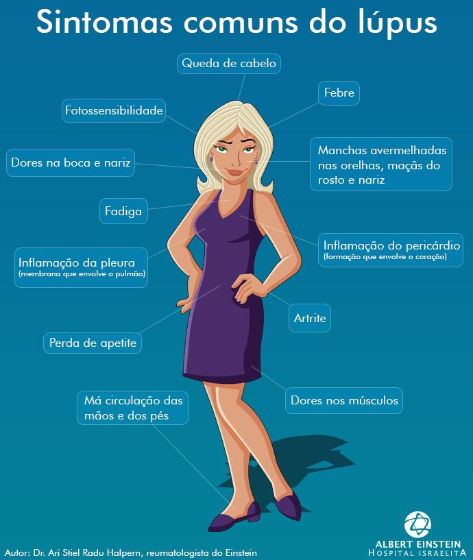 info-lupus