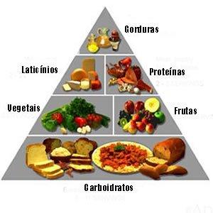 piramide-alimentar-full
