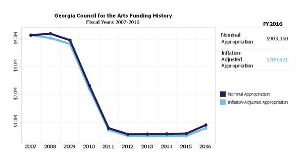 Georgia Council for the Arts Funding History Fiscal Years 2007-2016