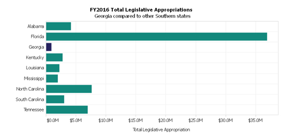 FY2016 Total Legislative Appropriations Georgia compared to other Southern states.