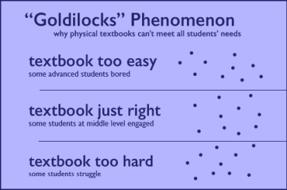 "Diagram of the ""Goldilocks"" Phenomenon, with dots representing students at various levels: 1) Textbook too easy (some advanced students bored) 2) Textbook just right (some students at middle level engaged) 3) Textbook too hard (some students struggle)"
