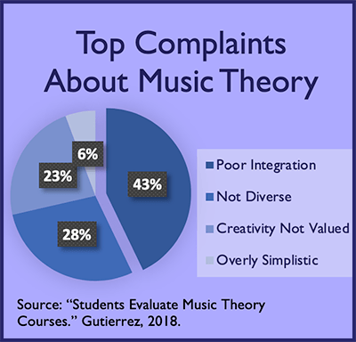 A pie chart showing the top complaints about music theory. 43%: Poor integration; 28%: Not diverse; 23%: Creativity not valued; 6%: Overly simplistic