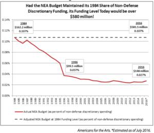 nea-budget
