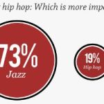 Poll: What Americans Think About Popular Music