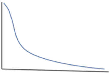 Line graph illustrating the long tail idea