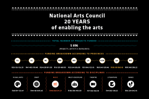 The National Arts Council celebrates 20 years of enabling the arts.