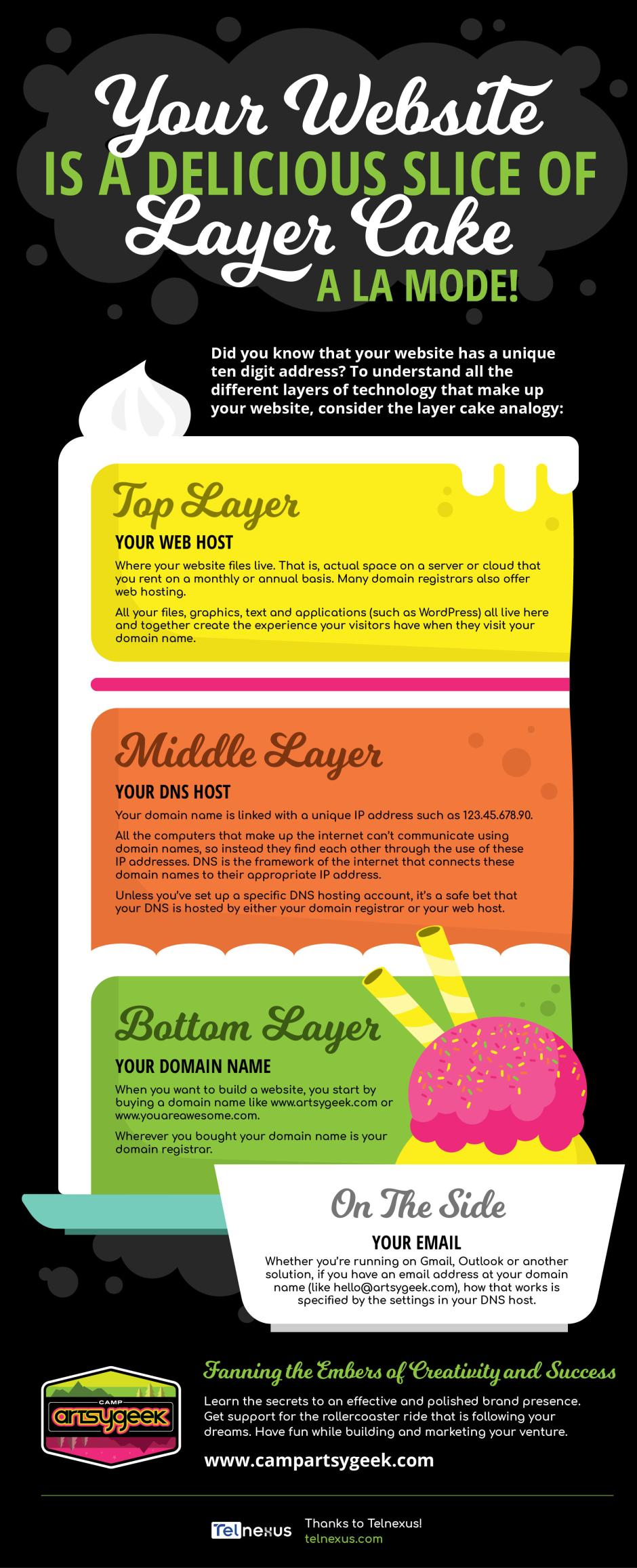Layer Cake Infographic