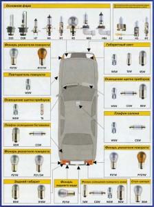 Типы ламп в автомобиле