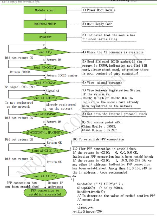 NeowayTCP_1