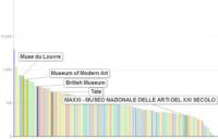 museum analytics facebook