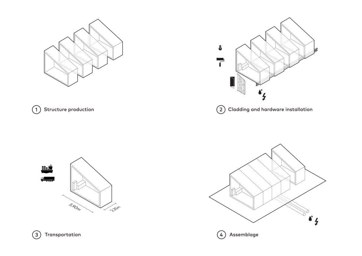 Concept Gomos system-©Summary