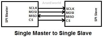 Embedded Protocol - SPI Communication |