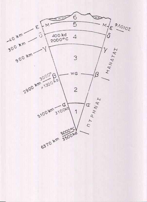 Πώς λειτουργεί η χρονολόγηση των ραδιενεργών ισοτόπων