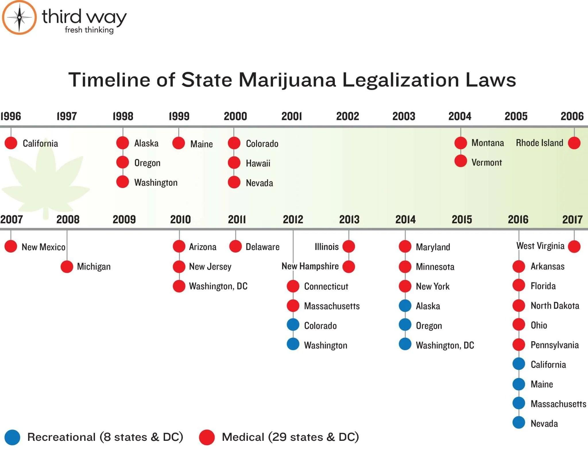 Cannabis Video Surveillance Requirements