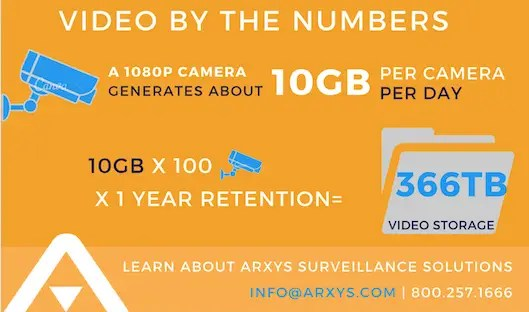 Bandwidth And Storage Calculator Video Surveillance | Arxys