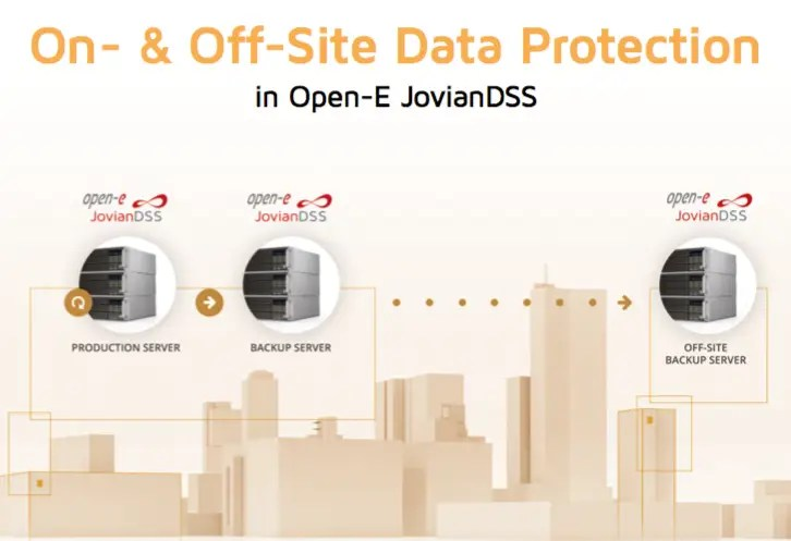 off site data protection