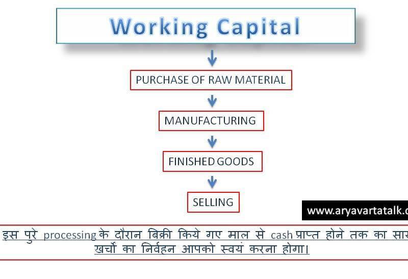 working capital in hindi