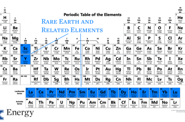 UK CAER Receives More Rare Earth Element Research Funding ...