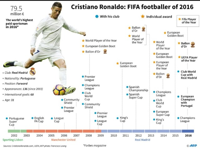 Cristiano Ronaldo Record Analysis